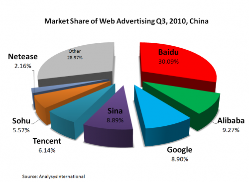 Search Engine Shares in China Q3 2010