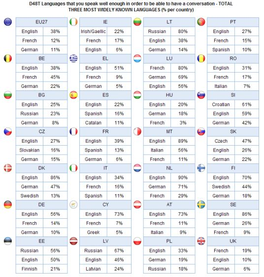 Top 3 Foreign Languages in All EU Member States